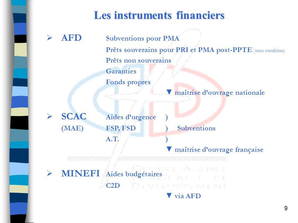 10 LAFD en Afrique Sub-Saharienne Engagements du groupe 2006, y.c.