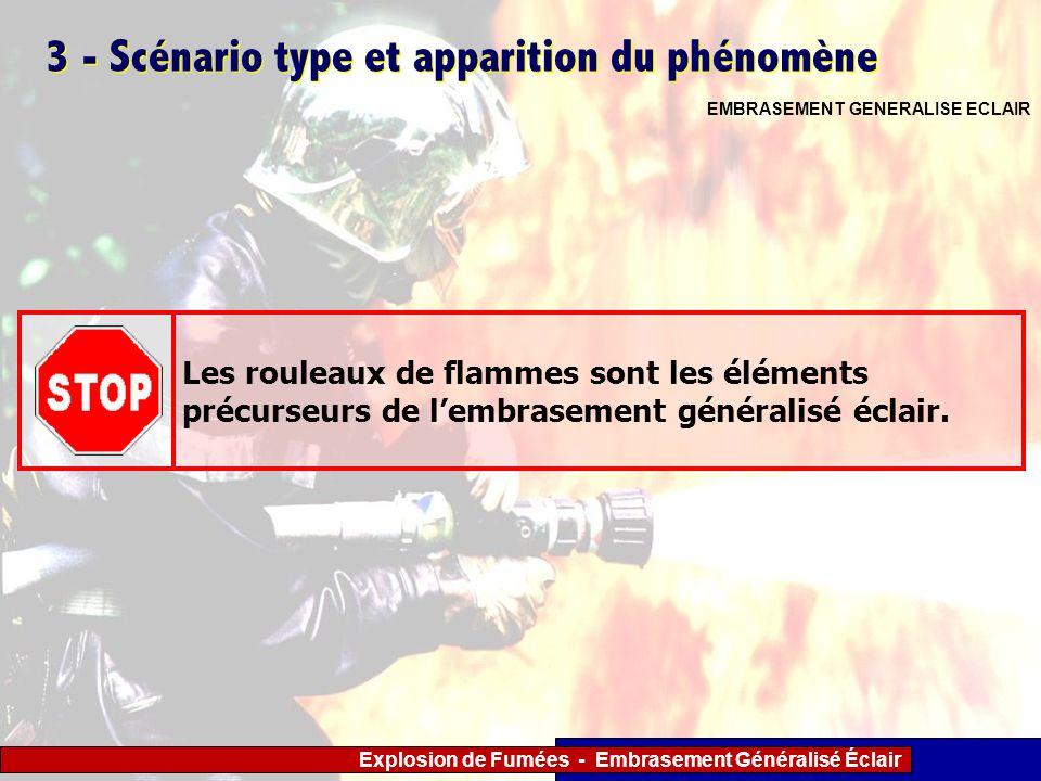 Explosion de Fumées - Embrasement Généralisé Éclair 3 - Scénario type et apparition du phénomène EMBRASEMENT GENERALISE ECLAIR Les rouleaux de flammes
