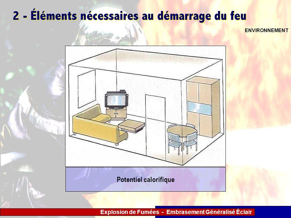 Explosion de Fumées - Embrasement Généralisé Éclair 2 - Éléments nécessaires au démarrage du feu ENVIRONNEMENT Potentiel calorifique