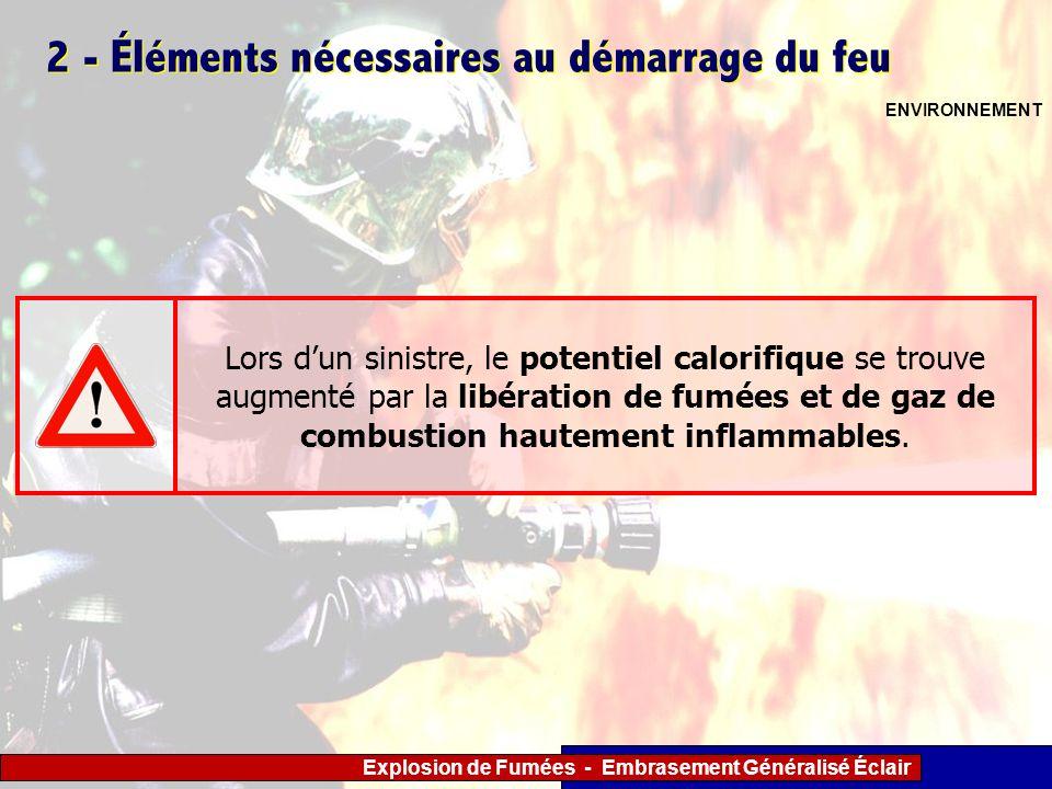 Explosion de Fumées - Embrasement Généralisé Éclair 2 - Éléments nécessaires au démarrage du feu ENVIRONNEMENT Lors dun sinistre, le potentiel calorif
