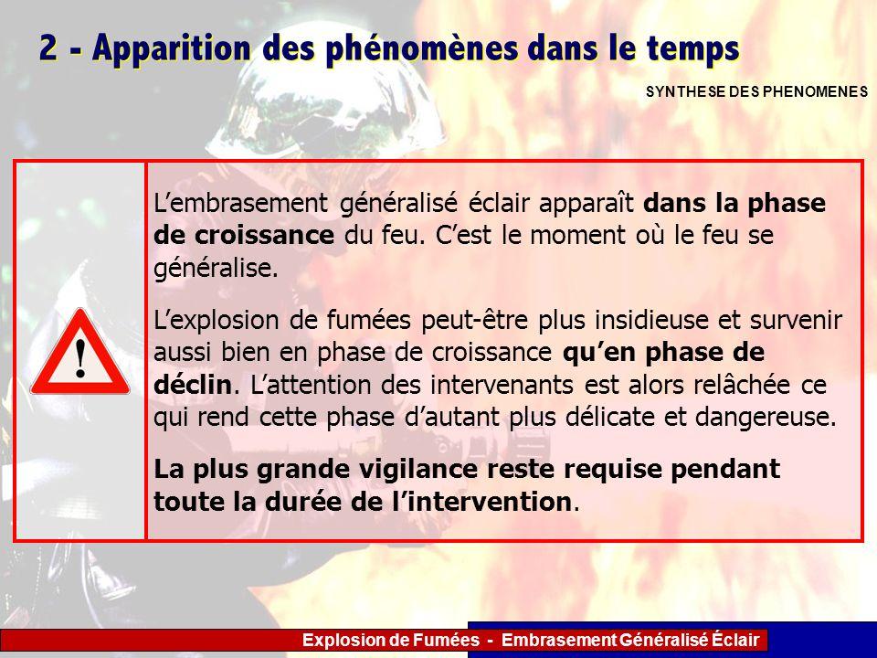 Explosion de Fumées - Embrasement Généralisé Éclair 2 - Apparition des phénomènes dans le temps SYNTHESE DES PHENOMENES Lembrasement généralisé éclair