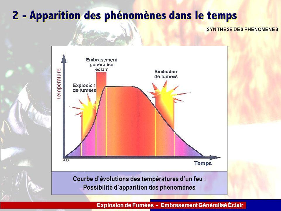 Explosion de Fumées - Embrasement Généralisé Éclair 2 - Apparition des phénomènes dans le temps SYNTHESE DES PHENOMENES Courbe dévolutions des tempéra