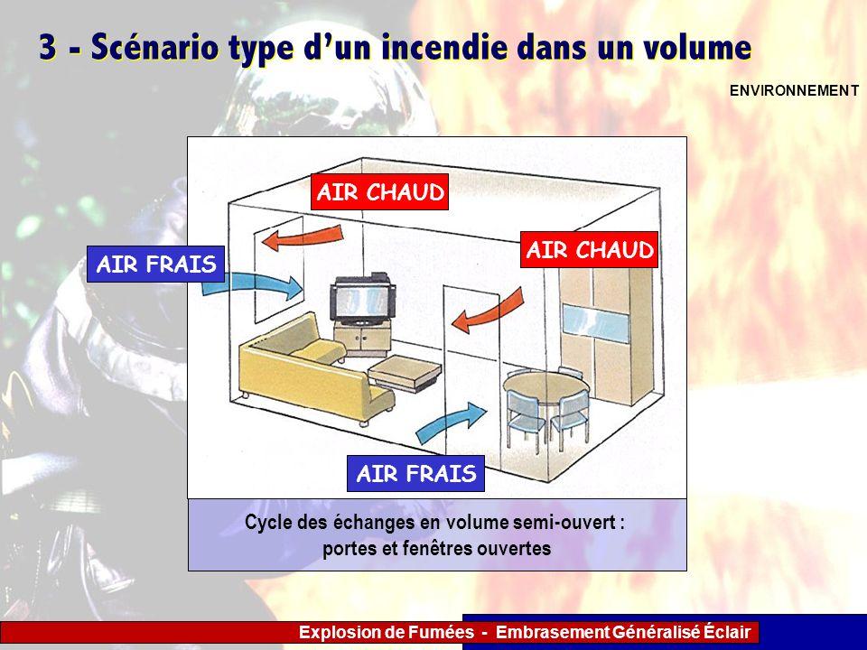 Explosion de Fumées - Embrasement Généralisé Éclair 3 - Scénario type dun incendie dans un volume ENVIRONNEMENT AIR FRAIS AIR CHAUD Cycle des échanges