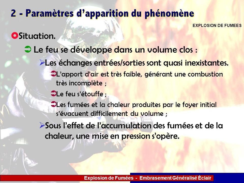 Explosion de Fumées - Embrasement Généralisé Éclair 2 - Paramètres dapparition du phénomène Situation. Le feu se développe dans un volume clos : Les é