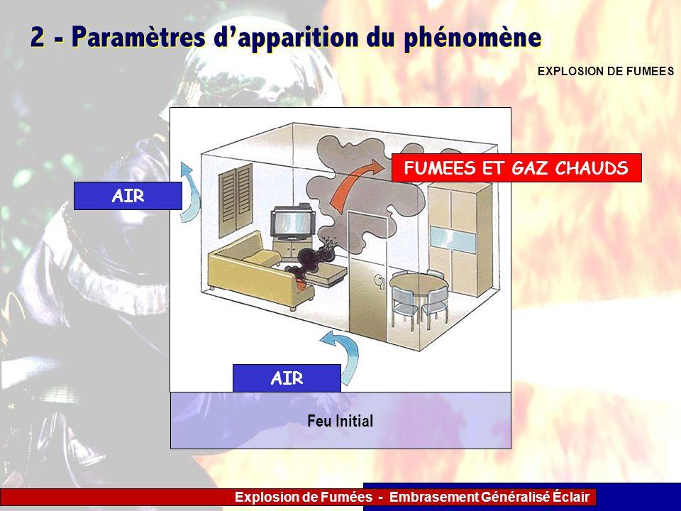 Explosion de Fumées - Embrasement Généralisé Éclair 2 - Paramètres dapparition du phénomène EXPLOSION DE FUMEES AIR FUMEES ET GAZ CHAUDS Feu Initial