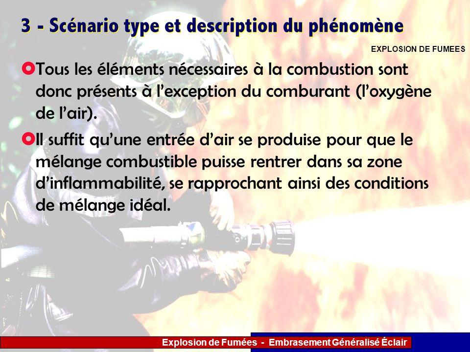 Explosion de Fumées - Embrasement Généralisé Éclair 3 - Scénario type et description du phénomène Tous les éléments nécessaires à la combustion sont d
