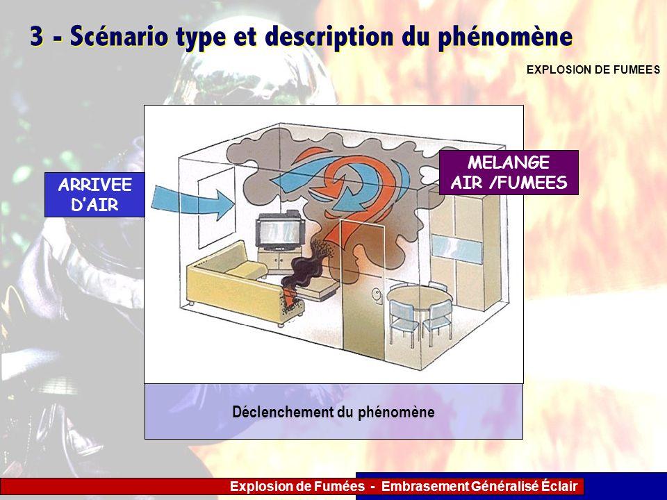 Explosion de Fumées - Embrasement Généralisé Éclair 3 - Scénario type et description du phénomène EXPLOSION DE FUMEES ARRIVEE DAIR Déclenchement du ph