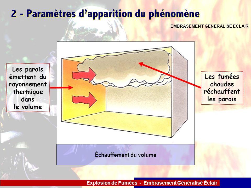 Explosion de Fumées - Embrasement Généralisé Éclair 2 - Paramètres dapparition du phénomène EMBRASEMENT GENERALISE ECLAIR Les fumées chaudes réchauffe