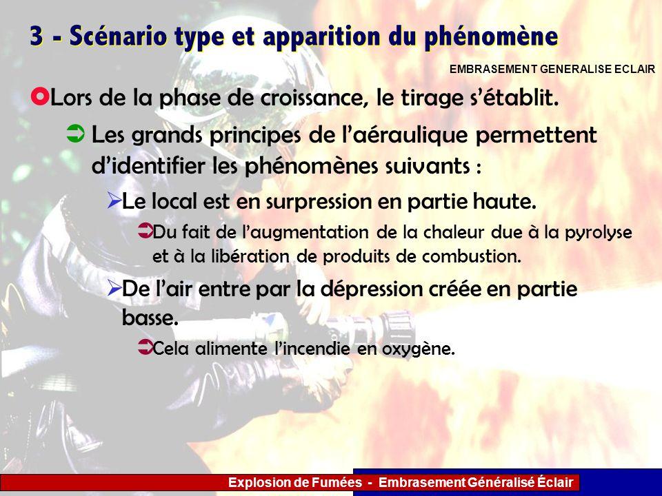 Explosion de Fumées - Embrasement Généralisé Éclair 3 - Scénario type et apparition du phénomène Lors de la phase de croissance, le tirage sétablit. L