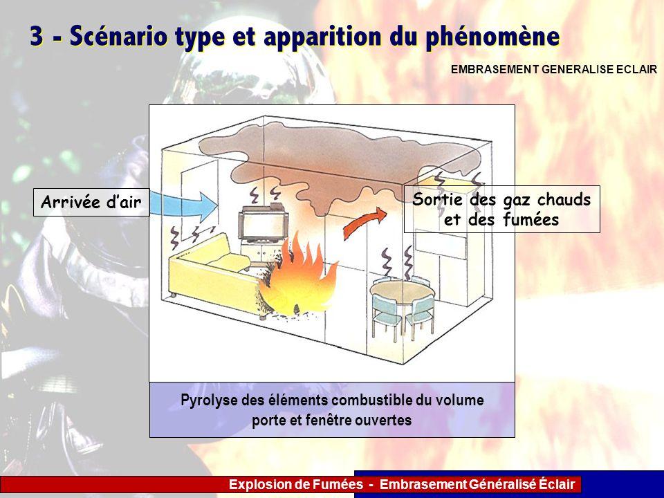 Explosion de Fumées - Embrasement Généralisé Éclair 3 - Scénario type et apparition du phénomène EMBRASEMENT GENERALISE ECLAIR Sortie des gaz chauds e
