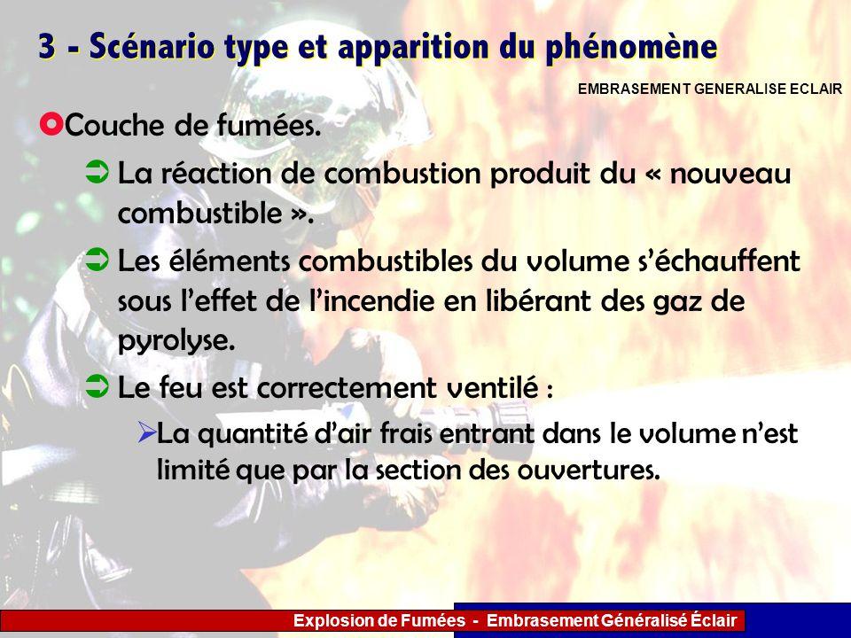 Explosion de Fumées - Embrasement Généralisé Éclair 3 - Scénario type et apparition du phénomène Couche de fumées. La réaction de combustion produit d