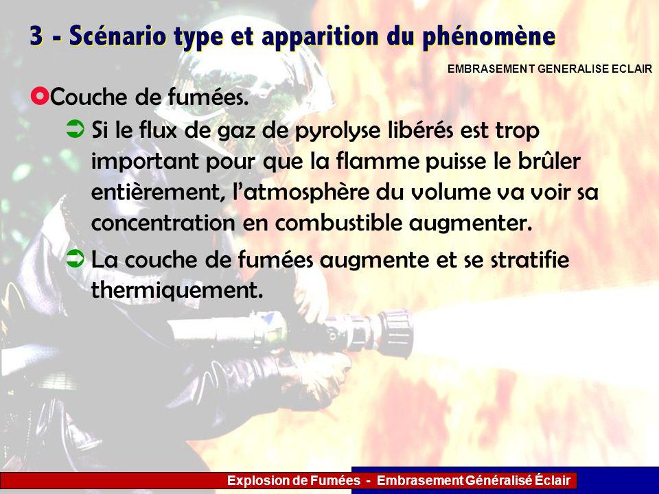 Explosion de Fumées - Embrasement Généralisé Éclair 3 - Scénario type et apparition du phénomène Si le flux de gaz de pyrolyse libérés est trop import