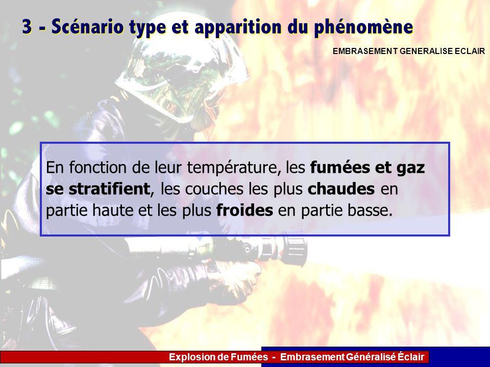 Explosion de Fumées - Embrasement Généralisé Éclair 3 - Scénario type et apparition du phénomène En fonction de leur température, les fumées et gaz se
