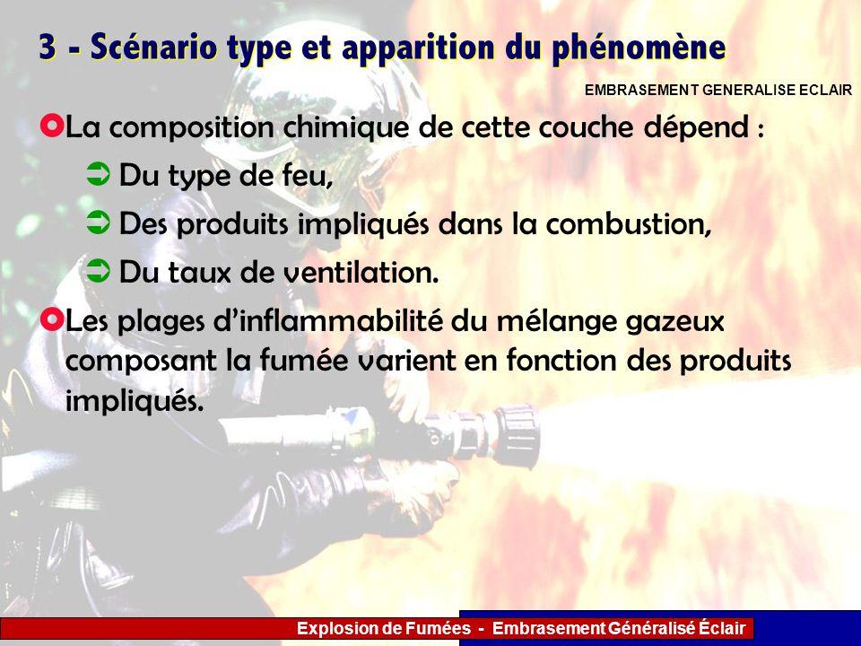 Explosion de Fumées - Embrasement Généralisé Éclair 3 - Scénario type et apparition du phénomène La composition chimique de cette couche dépend : Du t
