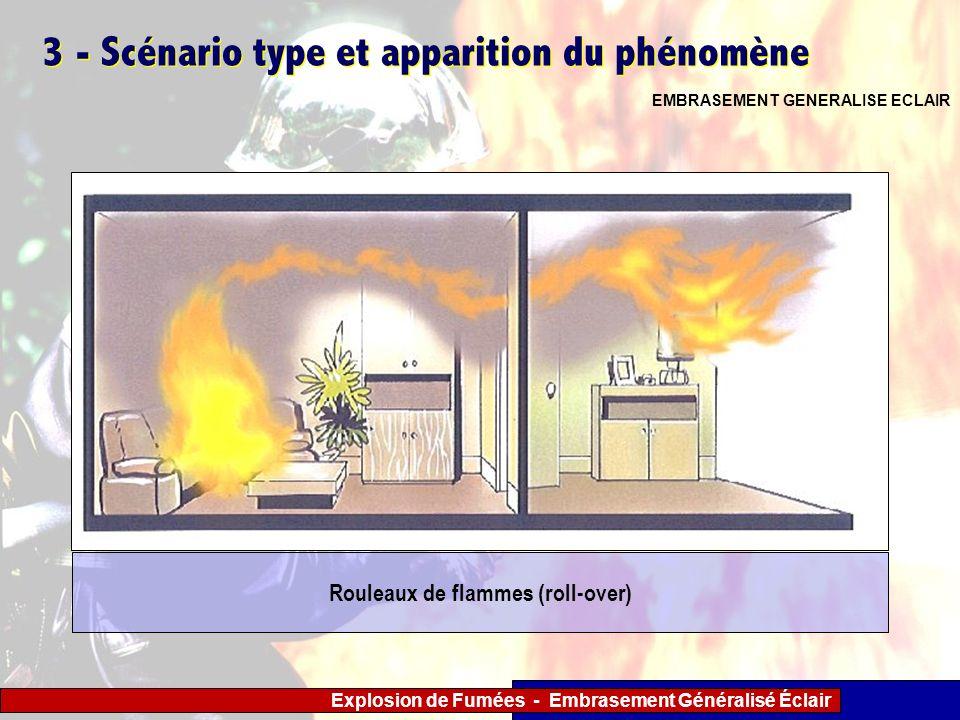 Explosion de Fumées - Embrasement Généralisé Éclair 3 - Scénario type et apparition du phénomène EMBRASEMENT GENERALISE ECLAIR Rouleaux de flammes (ro