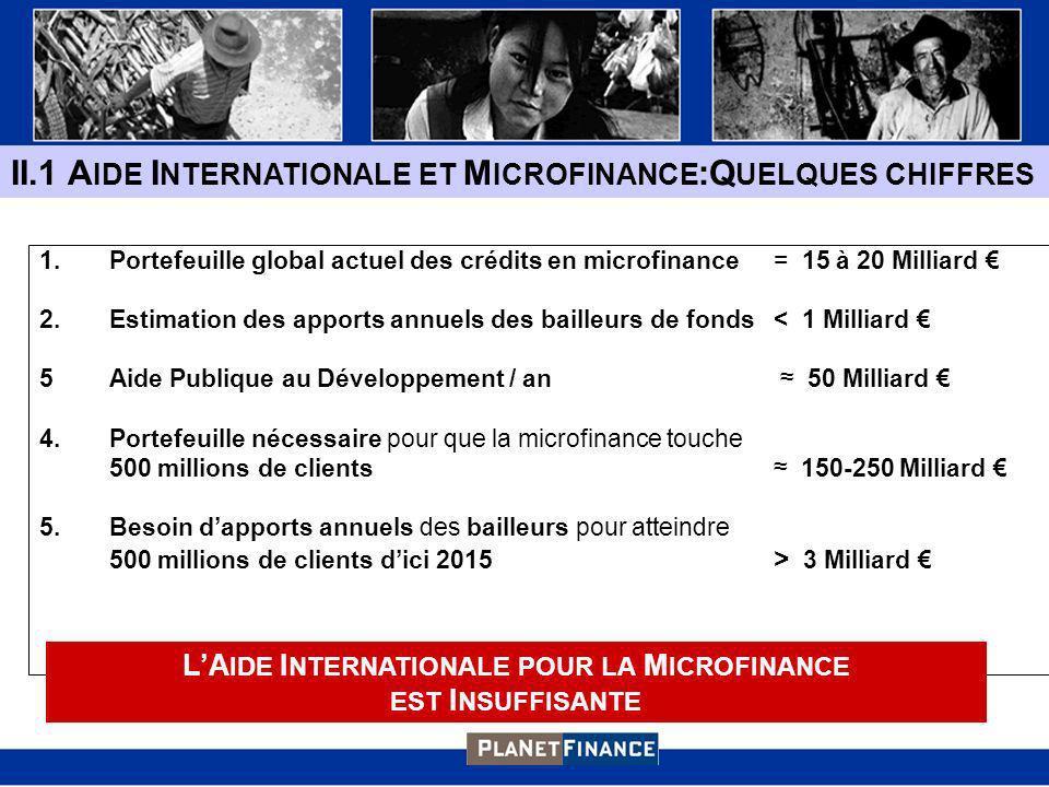 1.Portefeuille global actuel des crédits en microfinance = 15 à 20 Milliard 2.Estimation des apports annuels des bailleurs de fonds < 1 Milliard 5Aide Publique au Développement / an 50 Milliard 4.Portefeuille nécessaire pour que la microfinance touche 500 millions de clients 150-250 Milliard 5.Besoin dapports annuels des bailleurs pour atteindre 500 millions de clients dici 2015 > 3 Milliard II.1 A IDE I NTERNATIONALE ET M ICROFINANCE :Q UELQUES CHIFFRES LA IDE I NTERNATIONALE POUR LA M ICROFINANCE EST I NSUFFISANTE