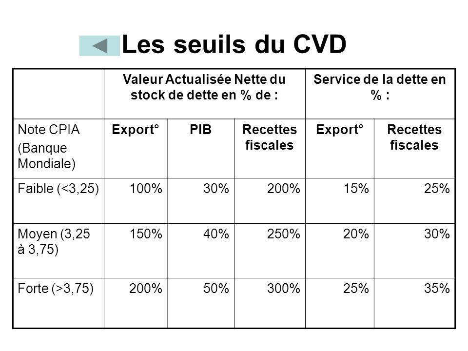 Les seuils du CVD Valeur Actualisée Nette du stock de dette en % de : Service de la dette en % : Note CPIA (Banque Mondiale) Export°PIBRecettes fiscales Export°Recettes fiscales Faible (<3,25) 100%30%200%15%25% Moyen (3,25 à 3,75) 150%40%250%20%30% Forte (>3,75)200%50%300%25%35%