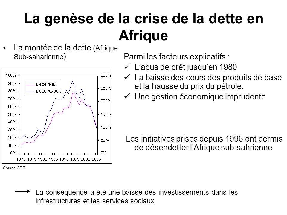 Le désendettement Le traitement de la dette publique (Club de Paris) étant insuffisant, la communauté internationale a engagé (1996) linitiative des pays pauvres et très endettés (IPPTE) qui a été renforcée en 1999.
