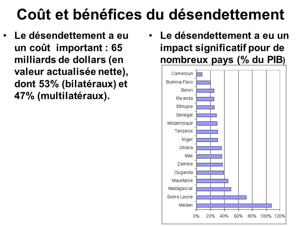 Coût et bénéfices du désendettement Le désendettement a eu un coût important : 65 milliards de dollars (en valeur actualisée nette), dont 53% (bilatéraux) et 47% (multilatéraux).
