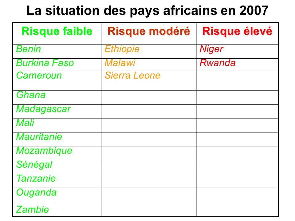 La situation des pays africains en 2007 Risque faible Risque modéré Risque élevé BeninEthiopieNiger Burkina FasoMalawiRwanda Cameroun Sierra Leone Ghana Madagascar Mali Mauritanie Mozambique Sénégal Tanzanie Ouganda Zambie
