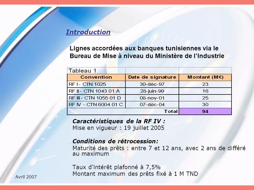 Avril 2007 Introduction Caractéristiques de la RF IV : Mise en vigueur : 19 juillet 2005 Conditions de rétrocession: Maturité des prêts : entre 7 et 12 ans, avec 2 ans de différé au maximum Taux dintérêt plafonné à 7,5% Montant maximum des prêts fixé à 1 M TND Lignes accordées aux banques tunisiennes via le Bureau de Mise à niveau du Ministère de lIndustrie