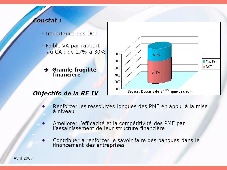 Avril 2007 Constat : - Importance des DCT - Faible VA par rapport au CA : de 27% à 30% Grande fragilité financière Objectifs de la RF IV Renforcer les ressources longues des PME en appui à la mise à niveau Améliorer lefficacité et la compétitivité des PME par lassainissement de leur structure financière Contribuer à renforcer le savoir faire des banques dans le financement des entreprises