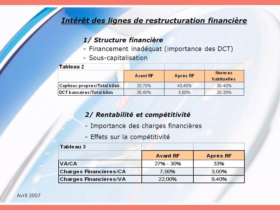 Avril 2007 Intérêt des lignes de restructuration financière 1/ Structure financière -Financement inadéquat (importance des DCT) -Sous-capitalisation 2/ Rentabilité et compétitivité -Importance des charges financières -Effets sur la compétitivité