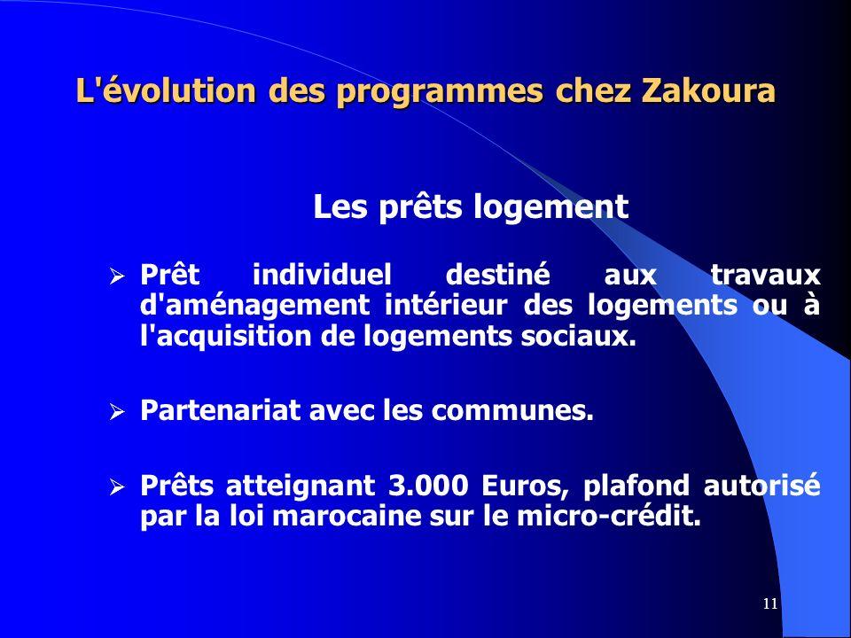 11 L'évolution des programmes chez Zakoura Les prêts logement Prêt individuel destiné aux travaux d'aménagement intérieur des logements ou à l'acquisi