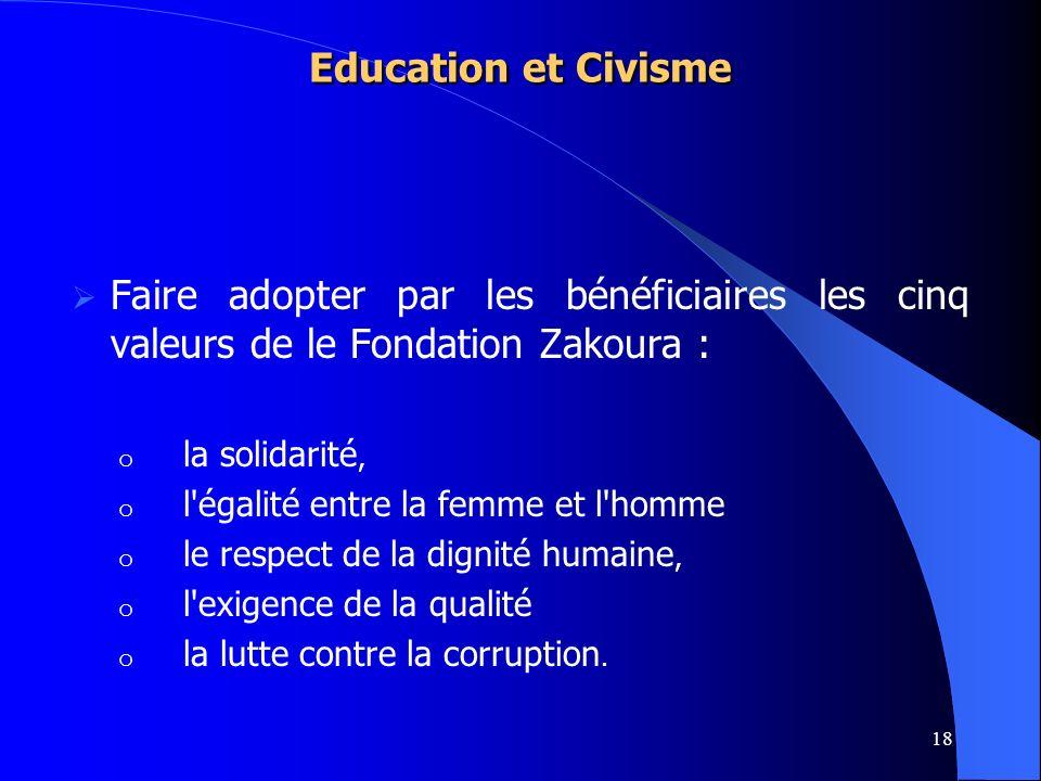 18 Education et Civisme Faire adopter par les bénéficiaires les cinq valeurs de le Fondation Zakoura : o la solidarité, o l'égalité entre la femme et