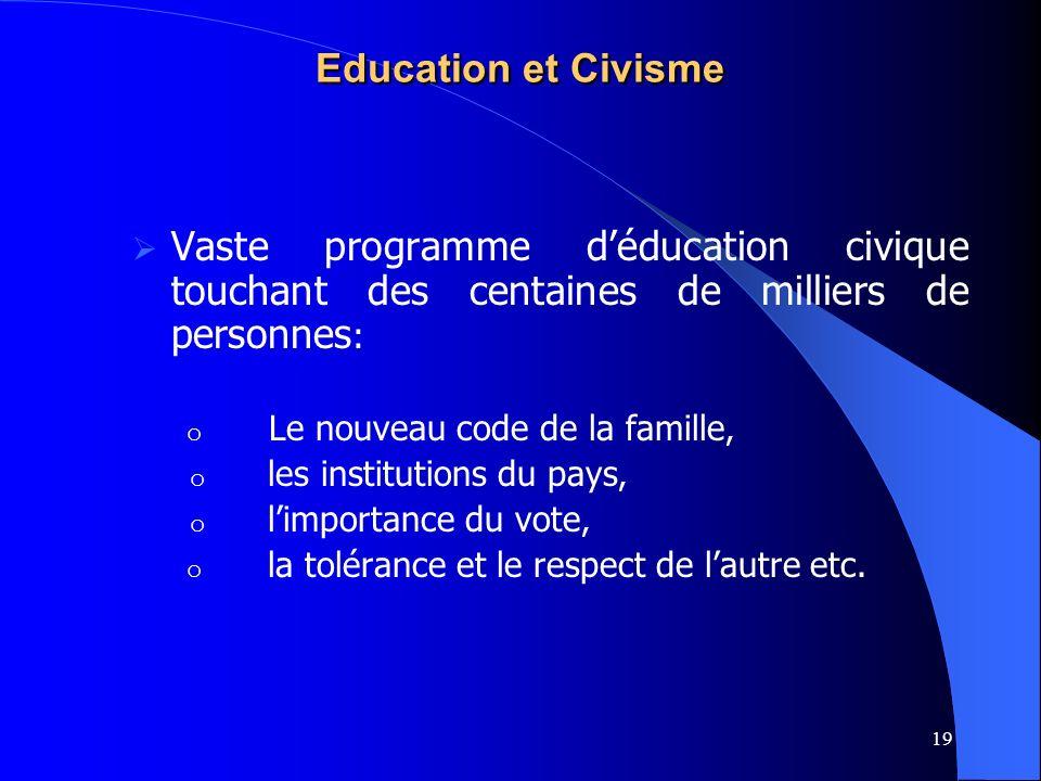 19 Education et Civisme Vaste programme déducation civique touchant des centaines de milliers de personnes : o Le nouveau code de la famille, o les in