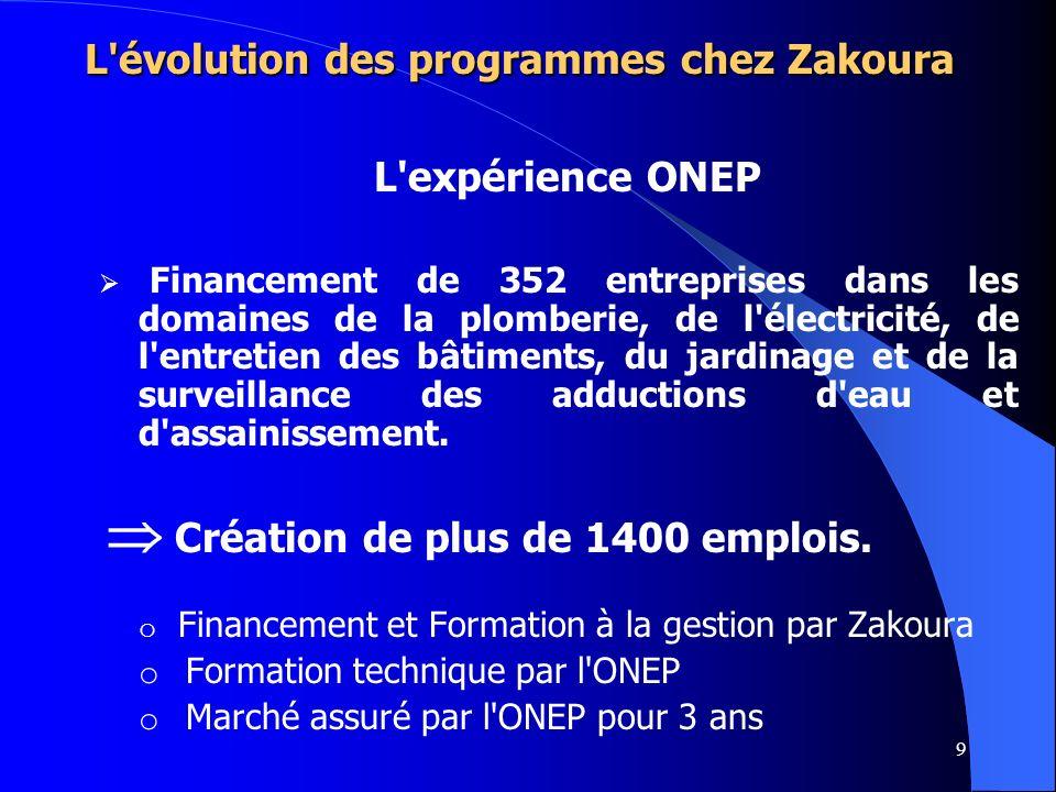 9 L'évolution des programmes chez Zakoura L'expérience ONEP Financement de 352 entreprises dans les domaines de la plomberie, de l'électricité, de l'e