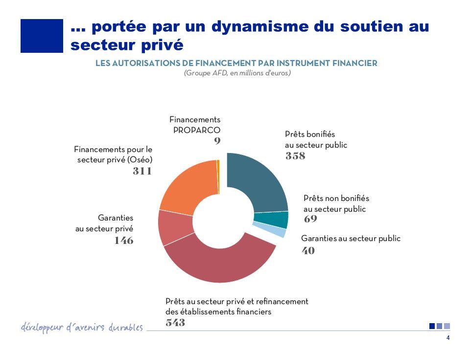 4 … portée par un dynamisme du soutien au secteur privé