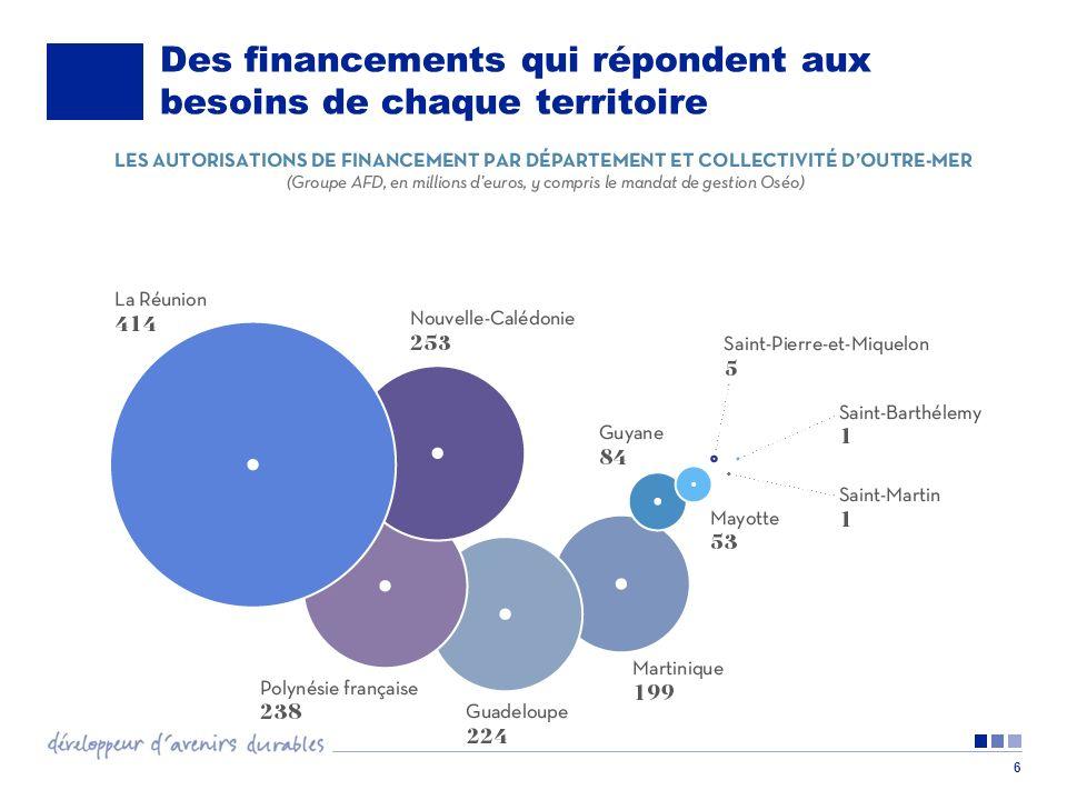 7 Quelques résultats de développement Les financements de lAFD en 2012 en Outre-mer contribueront à : Lappui de 5 structures de santé desservant 1,3 million de personnes La livraison de 3300 logements sociaux Laccompagnement de 1100 entreprises générant la création de 1770 emplois