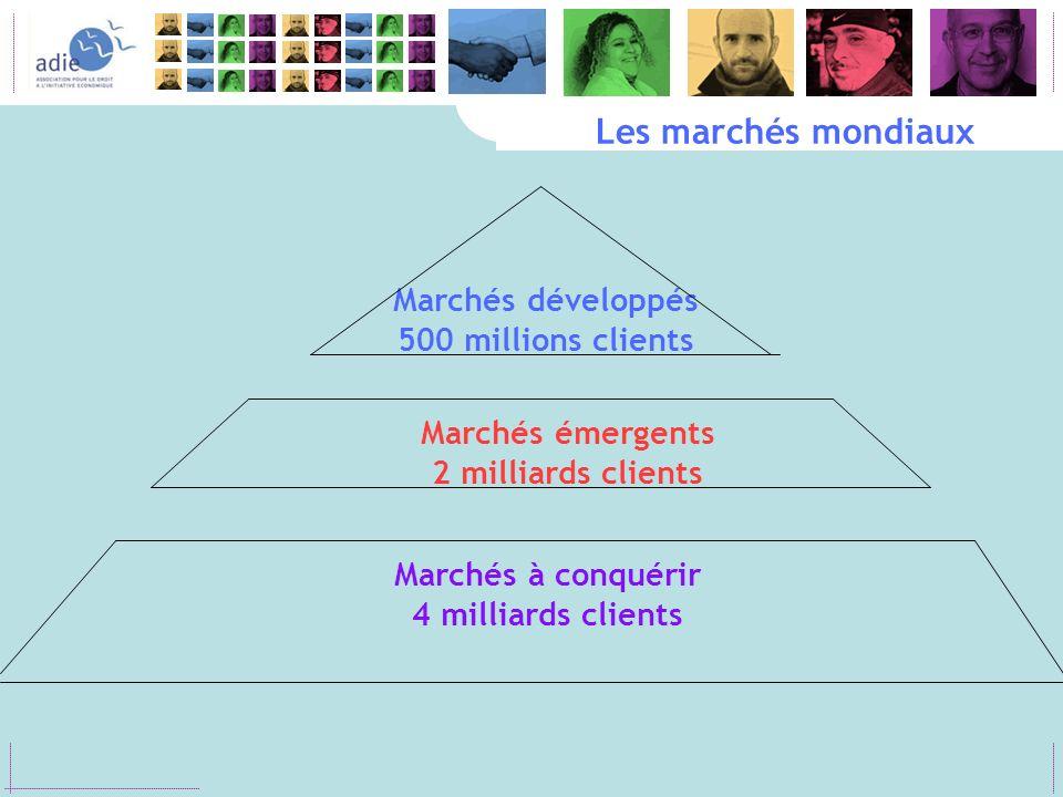 Marchés émergents 2 milliards clients Marchés à conquérir 4 milliards clients Les marchés mondiaux Marchés développés 500 millions clients