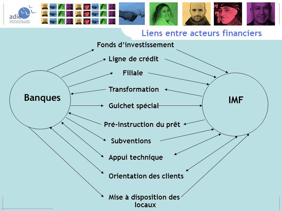 Liens entre acteurs financiers Ligne de crédit Filiale Guichet spécial Transformation Pré-instruction du prêt Subventions Appui technique Orientation