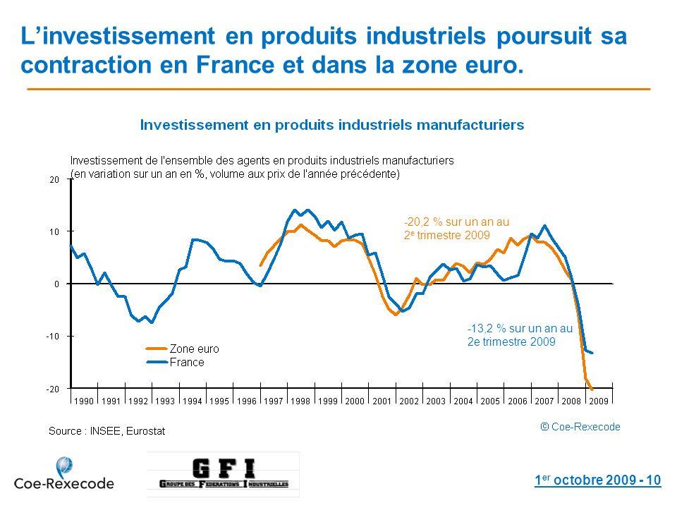1 er octobre 2009 - 10 Linvestissement en produits industriels poursuit sa contraction en France et dans la zone euro.