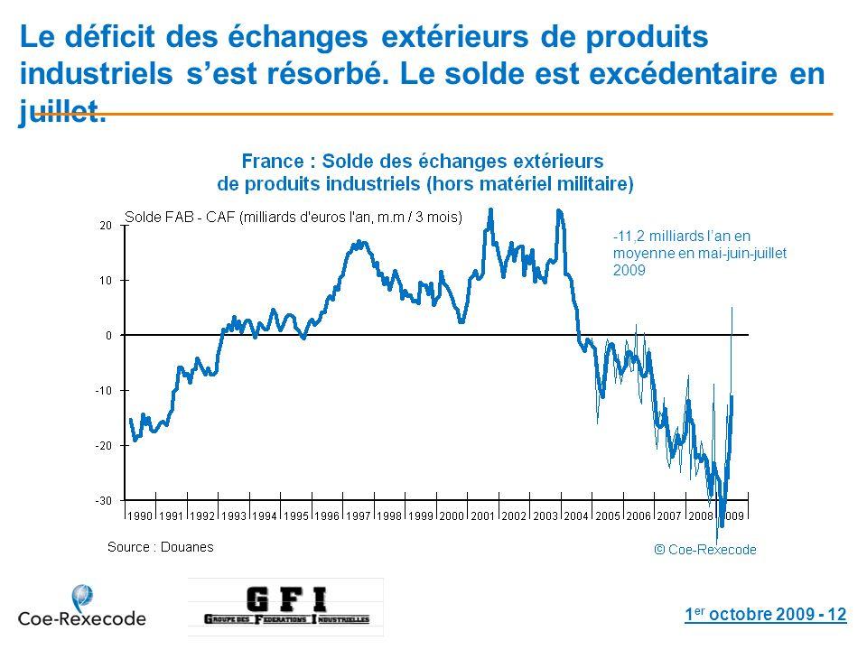 1 er octobre 2009 - 12 Le déficit des échanges extérieurs de produits industriels sest résorbé.