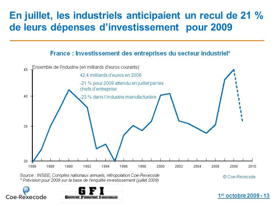 1 er octobre 2009 - 13 En juillet, les industriels anticipaient un recul de 21 % de leurs dépenses dinvestissement pour 2009 42,4 milliards deuros en 2008 -21 % pour 2009 attendu en juillet par les chefs dentreprise -23 % dans lindustrie manufacturière