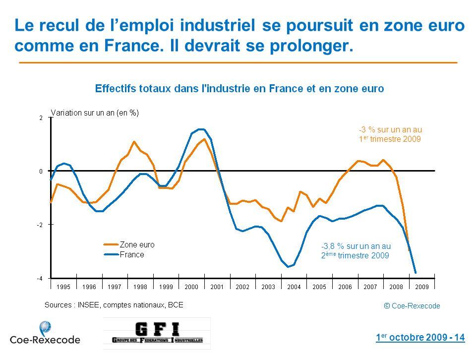 1 er octobre 2009 - 14 Le recul de lemploi industriel se poursuit en zone euro comme en France. Il devrait se prolonger. -3 % sur un an au 1 er trimes