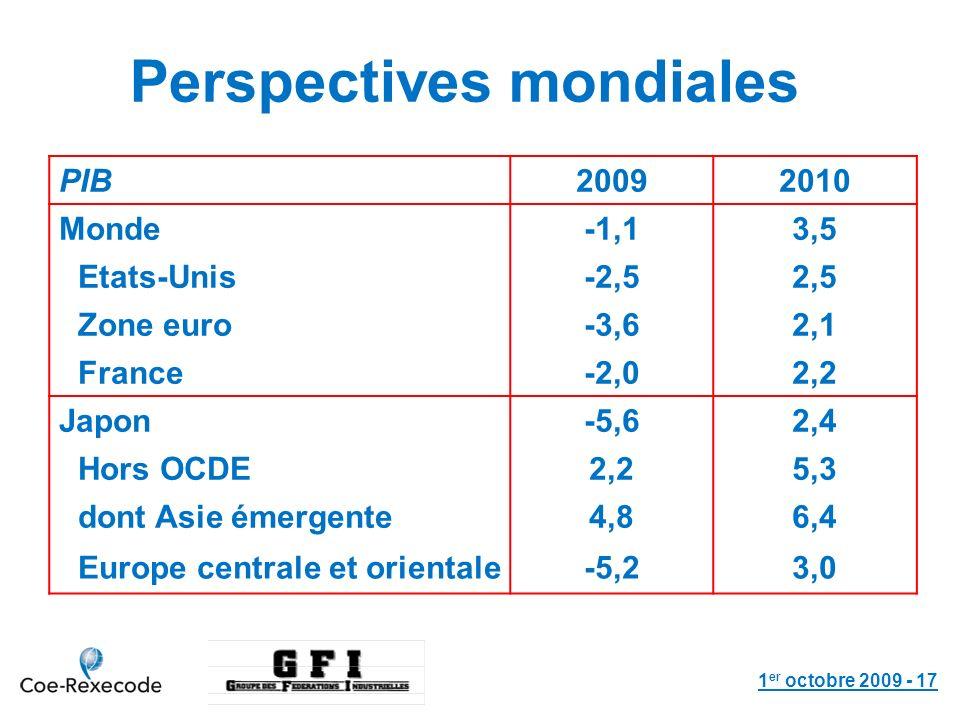 1 er octobre 2009 - 17 Perspectives mondiales PIB20092010 Monde-1,13,5 Etats-Unis-2,52,5 Zone euro-3,62,1 France-2,02,2 Japon-5,62,4 Hors OCDE2,25,3 dont Asie émergente4,86,4 Europe centrale et orientale-5,23,0