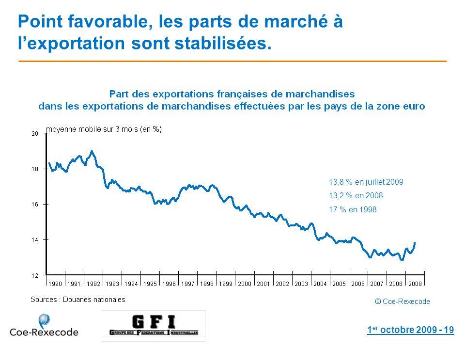 1 er octobre 2009 - 19 Point favorable, les parts de marché à lexportation sont stabilisées.