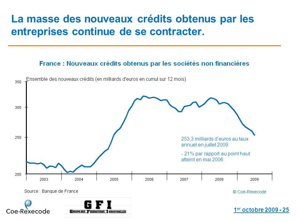 1 er octobre 2009 - 25 La masse des nouveaux crédits obtenus par les entreprises continue de se contracter.