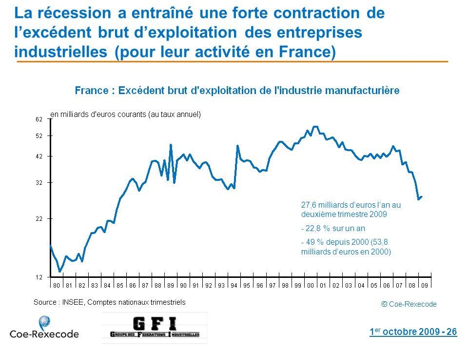 1 er octobre 2009 - 26 La récession a entraîné une forte contraction de lexcédent brut dexploitation des entreprises industrielles (pour leur activité en France) 27,6 milliards deuros lan au deuxième trimestre 2009 - 22,8 % sur un an - 49 % depuis 2000 (53,8 milliards deuros en 2000)