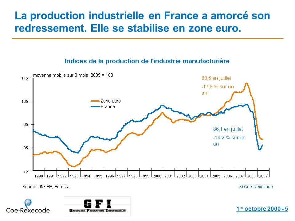 1 er octobre 2009 - 5 La production industrielle en France a amorcé son redressement. Elle se stabilise en zone euro. 86,1 en juillet -14,2 % sur un a