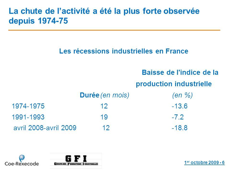 1 er octobre 2009 - 6 La chute de lactivité a été la plus forte observée depuis 1974-75 Durée (en mois) Baisse de l indice de la production industrielle (en %) 1974-197512-13.6 1991-199319-7.2 avril 2008-avril 200912-18.8 Les récessions industrielles en France