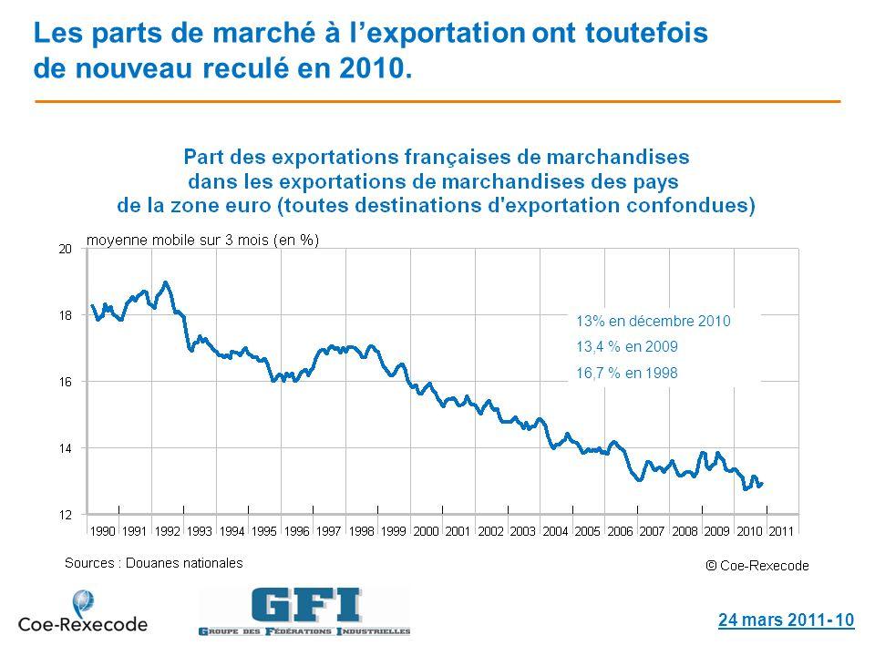 Les parts de marché à lexportation ont toutefois de nouveau reculé en 2010.