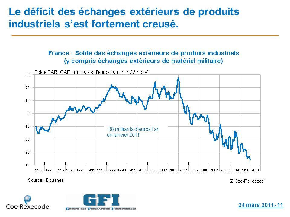 Le déficit des échanges extérieurs de produits industriels sest fortement creusé.