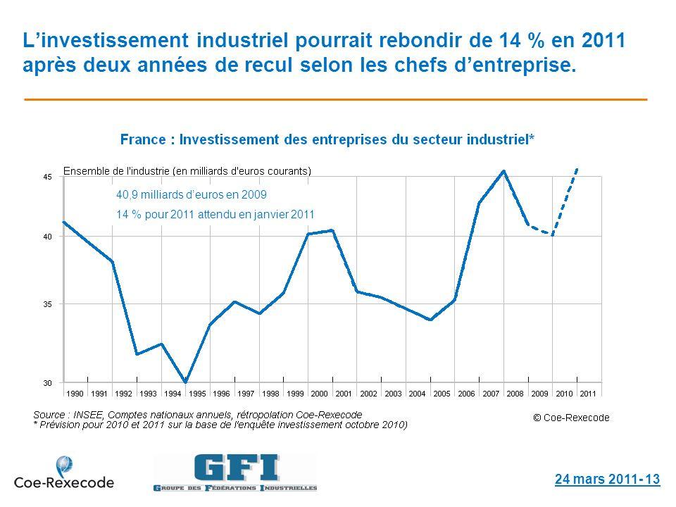 Linvestissement industriel pourrait rebondir de 14 % en 2011 après deux années de recul selon les chefs dentreprise.