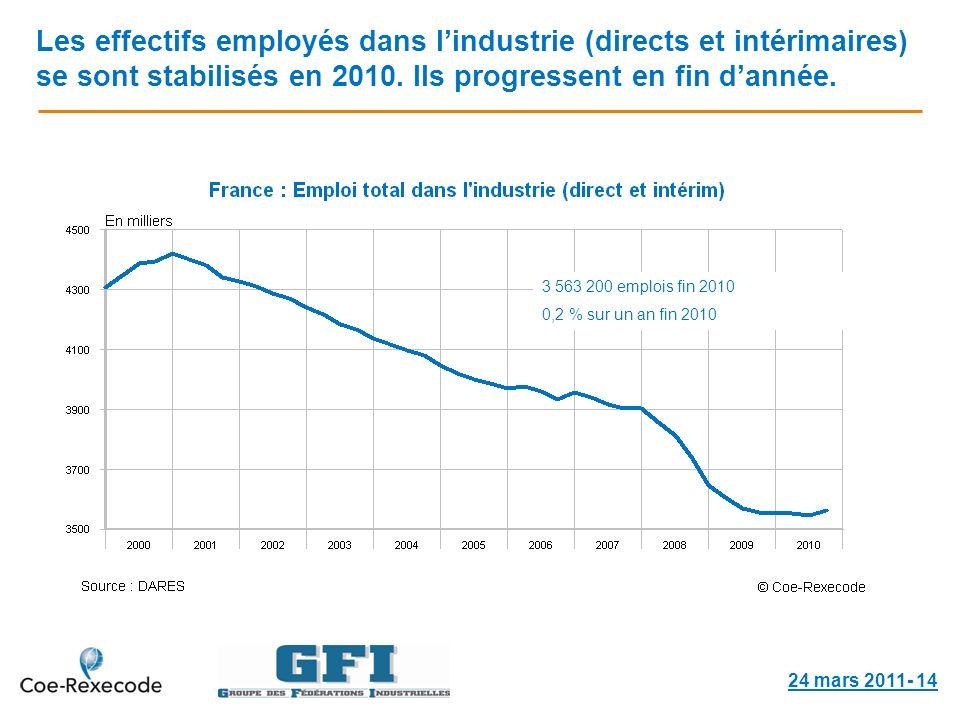 Les effectifs employés dans lindustrie (directs et intérimaires) se sont stabilisés en 2010.