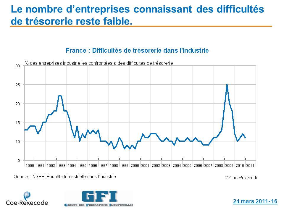Le nombre dentreprises connaissant des difficultés de trésorerie reste faible. 24 mars 2011- 16